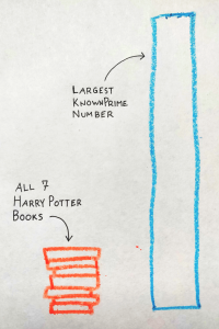 A chart showing the length of the largest prime number is much longer than all seven Harry Potter books combined.
